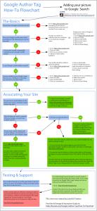 Google Author Tag Flowchart
