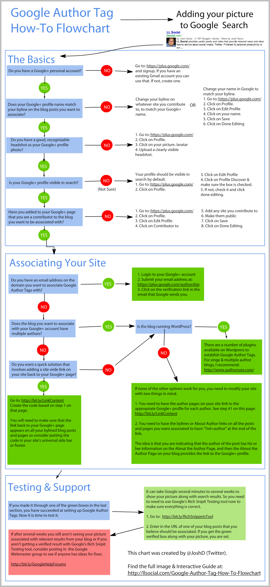 Google Author Tag How To Flowchart