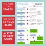 Step by step guide to adding your photo to Google search